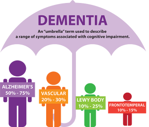 dementia and dentistry, dementia, dental care