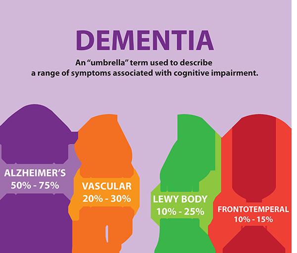 dementia and dentistry, dementia, dental care